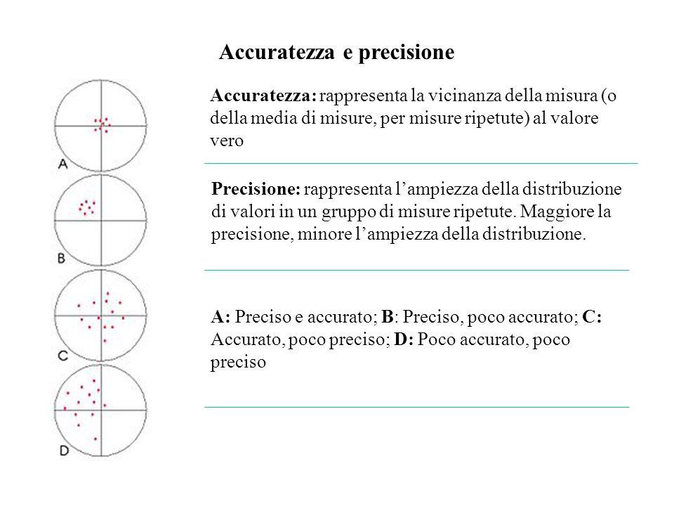 Accuratezza e precisione Accuratezza: rappresenta la vicinanza della misura (o della media di misure, per misure ripetute) al valore vero Precisione: