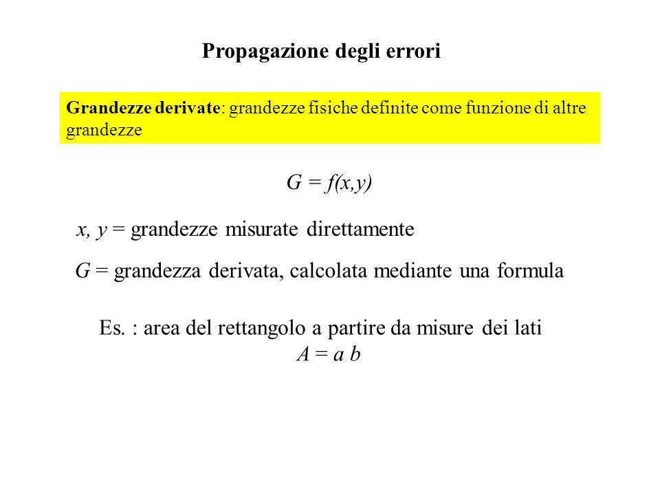 Propagazione degli errori Grandezze derivate: grandezze fisiche definite come funzione di altre grandezze G = f(x,y) x, y = grandezze misurate diretta
