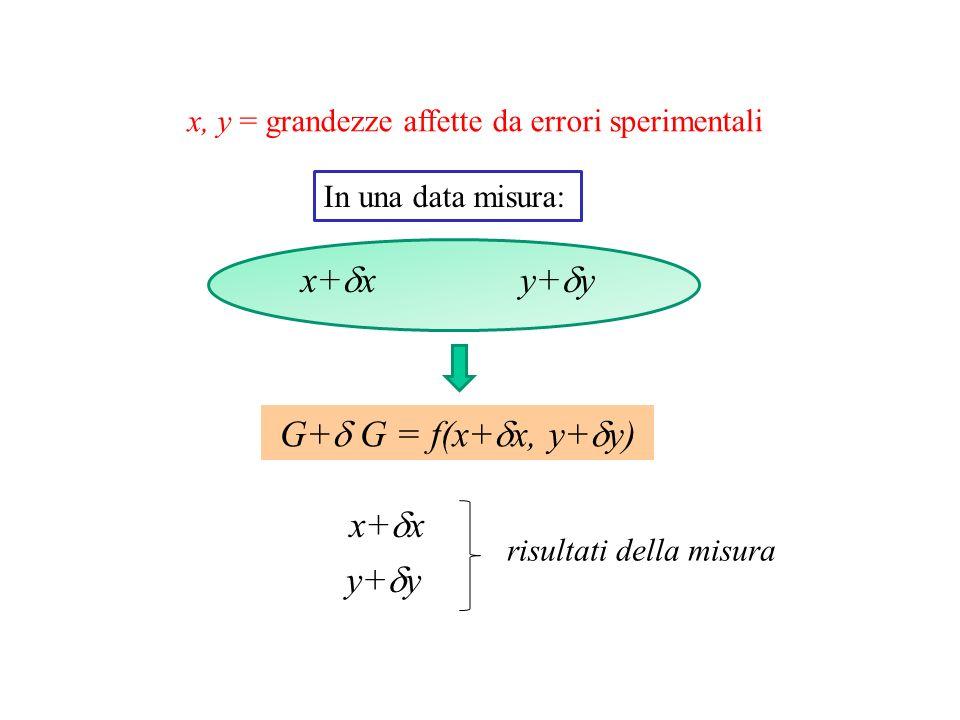 x, y = grandezze affette da errori sperimentali x+ x In una data misura: y+ y G+ G = f(x+ x, y+ y) x+ x y+ y risultati della misura