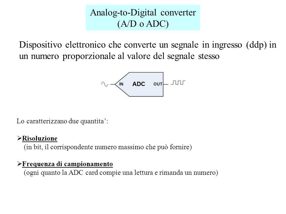 ) 1) aCondizionamento analogico:, campionamento e conversione in sequenza numerica del segnale di misura (ADC) 2) 2) Memorizzazione dei campioni (memoria fisica)3) Sezioni o fasi di misura 3) Elaborazione numerica (ricostruzione andamento del segnale nel tempo, CPU) ) 4) Visualizzazione sullo schermo (display):oscillogramma del segnale (scheda grafica/CPU)