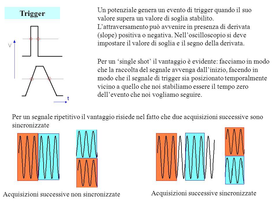 Interpolazione Interpolando anche con semplici segmenti i punti acquisiti e visualizzati sullo schermo delloscilloscopio si aumenta la percezione della forma del segnale acquisito.