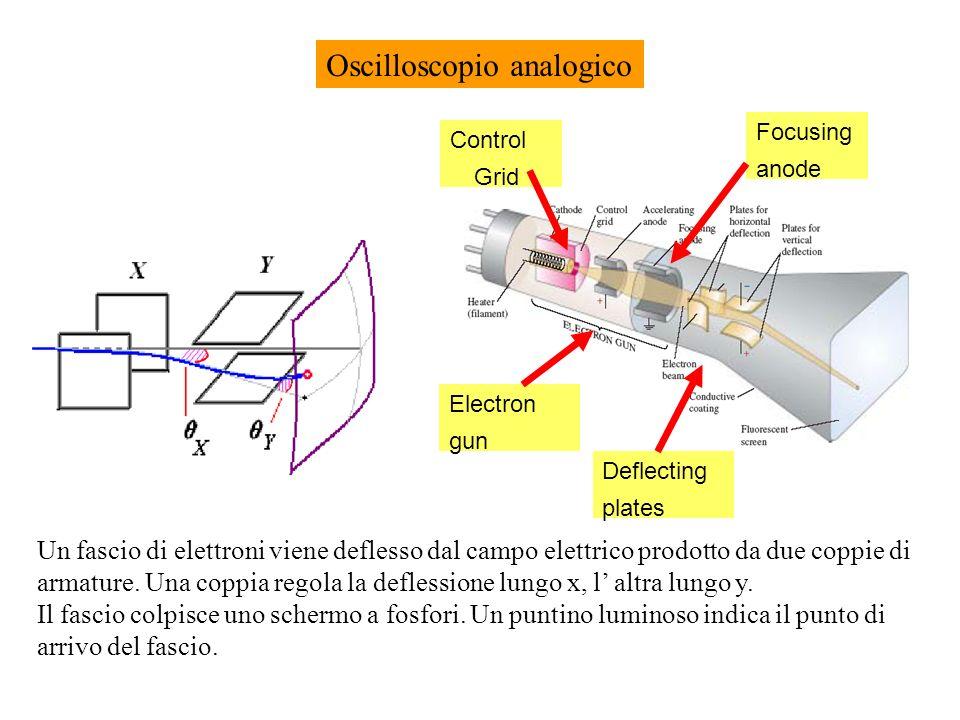 Oscilloscopio -Principio di utilizzo -Schema e principio di funzionamento delloscilloscopio analogico e digitale Loscilloscopio fornisce su uno schermo i valori di tensione in funzione del tempo.