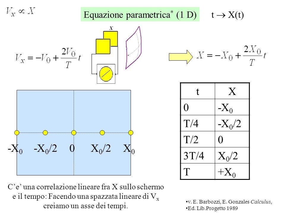 Si supponga di avere solo un potenziale, variabile lungo x.