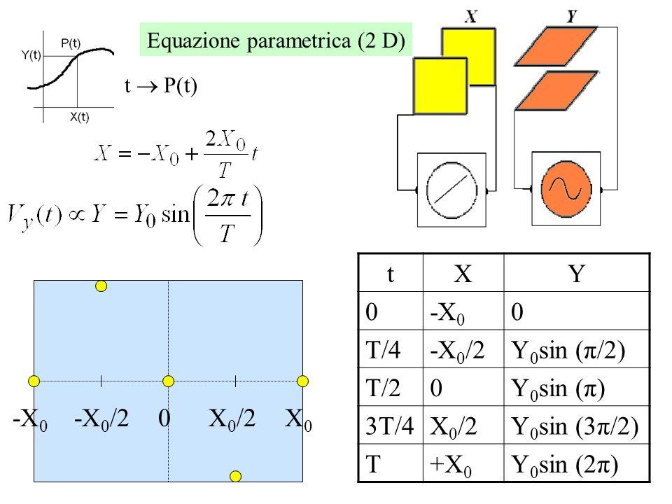 Equazione parametrica * (1 D) tX 0-X 0 T/4-X 0 /2 T/20 3T/4X 0 /2 T+X 0 -X 0 -X 0 /20X 0 /2X0X0 Ce una correlazione lineare fra X sullo schermo e il tempo: Facendo una spazzata lineare di V x creiamo un asse dei tempi.