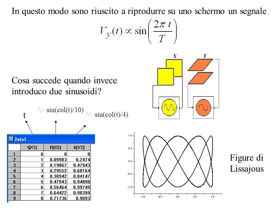 -X 0 -X 0 /20X 0 /2X0X0 tXY 0-X 0 0 T/4-X 0 /2Y 0 sin (π/2) T/20Y 0 sin (π) 3T/4X 0 /2Y 0 sin (3π/2) T+X 0 Y 0 sin (2π) Equazione parametrica (2 D) t P(t)