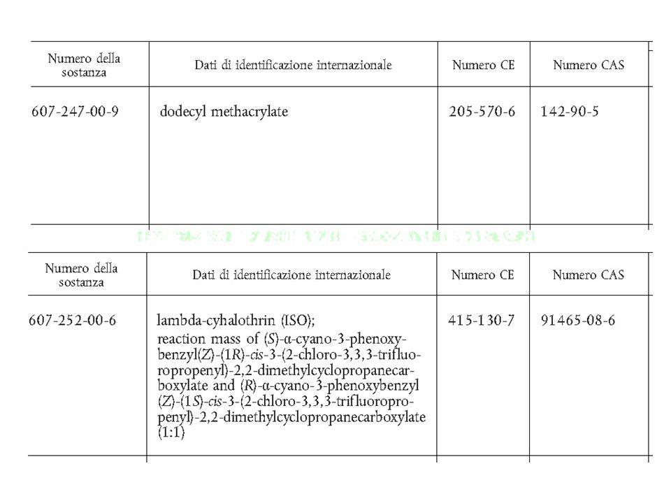 PERICOLI PER LA SALUTE Tossicità acuta Corrosione/irritazione della pelle Gravi lesioni oculari/irritazione oculare Sensibilizzazione delle vie respiratorie o della pelle Mutagenicità sulle cellule germinali Cancerogenicità Tossicità per la riproduzione Tossicità specifica per organi bersaglio (esposizione singola) Tossicità specifica per organi bersaglio (esposizione ripetuta) Pericolo in caso di aspirazione