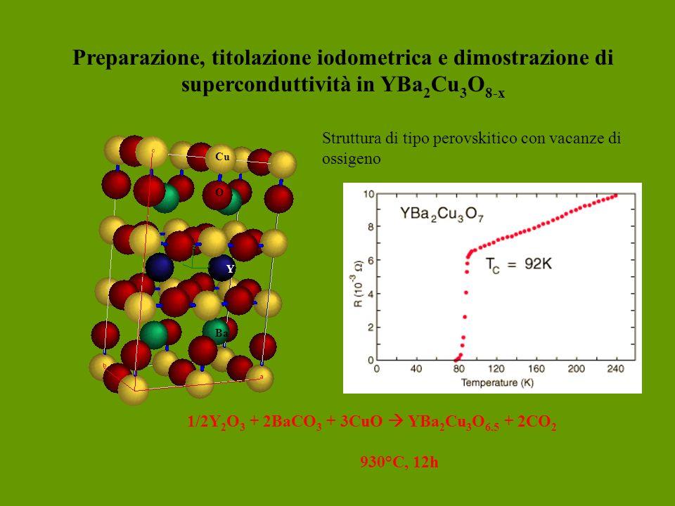 Preparazione, titolazione iodometrica e dimostrazione di superconduttività in YBa 2 Cu 3 O 8-x Y O Cu Ba 1/2Y 2 O 3 + 2BaCO 3 + 3CuO YBa 2 Cu 3 O 6.5 + 2CO 2 930°C, 12h Struttura di tipo perovskitico con vacanze di ossigeno
