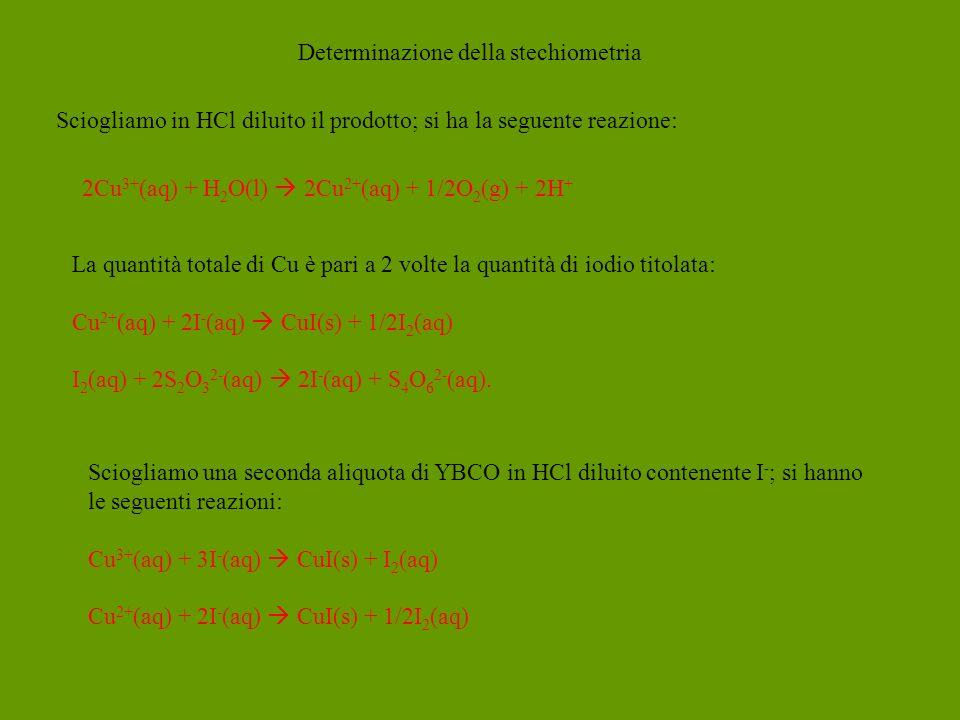 Determinazione della stechiometria 2Cu 3+ (aq) + H 2 O(l) 2Cu 2+ (aq) + 1/2O 2 (g) + 2H + Sciogliamo in HCl diluito il prodotto; si ha la seguente reazione: La quantità totale di Cu è pari a 2 volte la quantità di iodio titolata: Cu 2+ (aq) + 2I - (aq) CuI(s) + 1/2I 2 (aq) I 2 (aq) + 2S 2 O 3 2- (aq) 2I - (aq) + S 4 O 6 2- (aq).