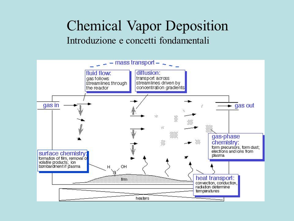 Chemical Vapor Deposition Introduzione e concetti fondamentali