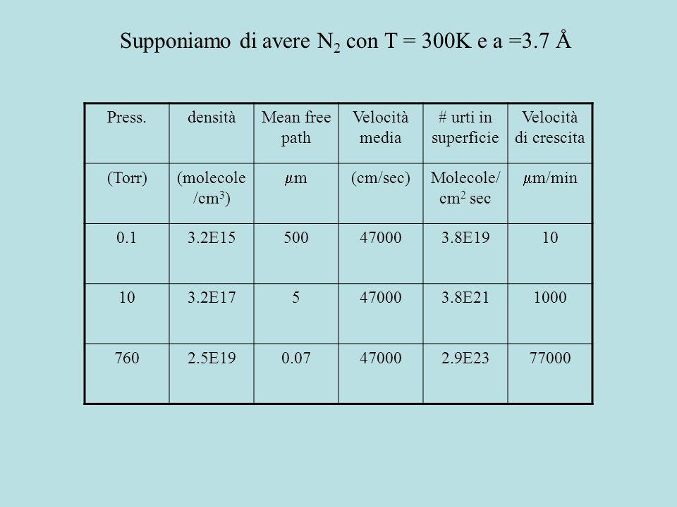 Teoria cinetica dei gas Distribuzione della velocità Velocità media Numero di collisioni per secondo per cm 2 Equazione di Knudsen (p in Torr) Cammino