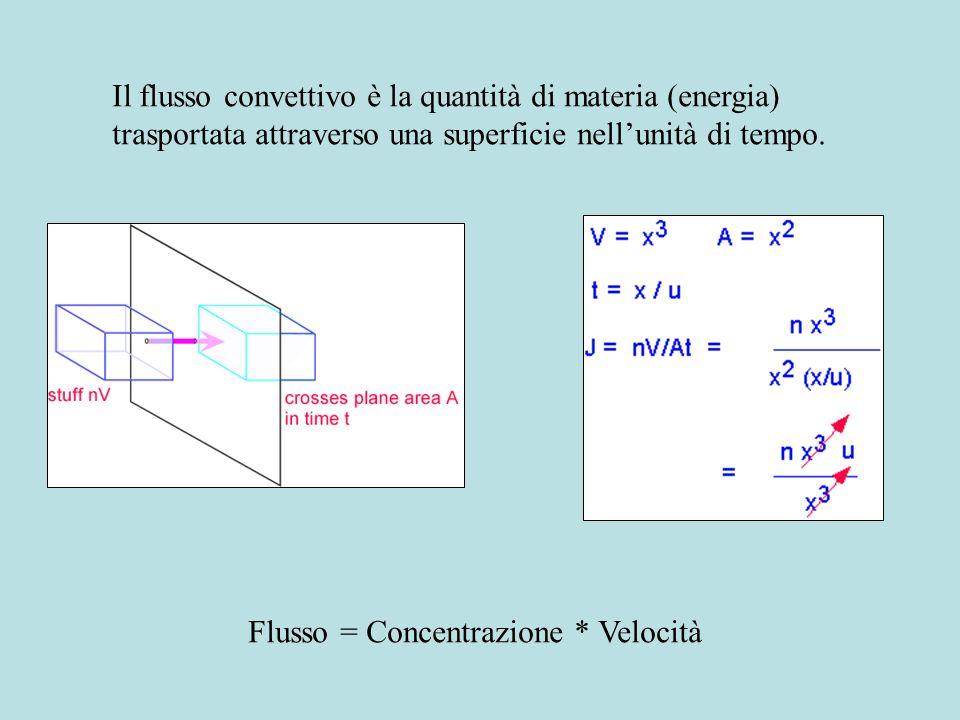 Convezione Diffusione J = U [conc.] (m/sec)(moli/m 3 ) = moli/(m 2 sec)