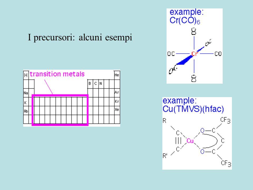 Van der Waals (J/mol) Leg. a idrogeno (KJ/mol) Legame chimico (KJ/mol) Ar-Ar 1050 C 5 H 12 25500 20 KJ/mol C-H 320-400 C=C 600-700