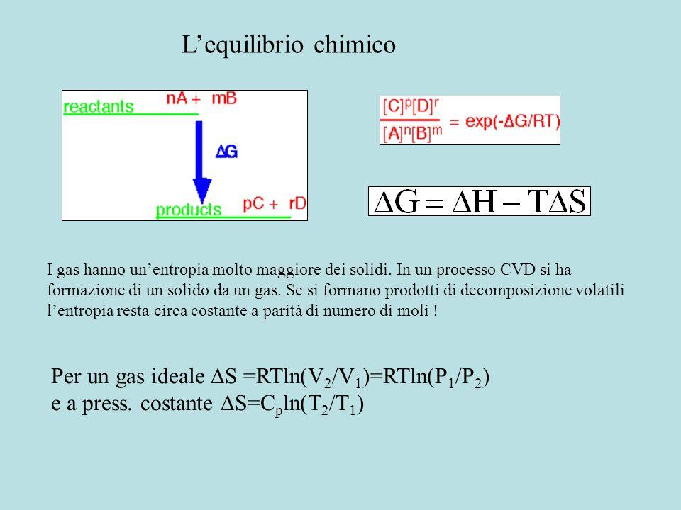 Misure di tensione di vapore mediante analisi termica TGA U= velocità di vaporizzazione (mol m -2 sec -1 ) = coefficiente di sublimazione (=1) Equazio