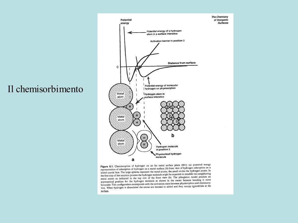 Adsorbimento e reazione di superficie Isoterma di Langmuir