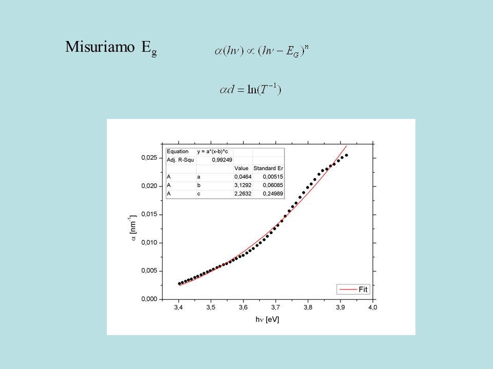 λ = 393,4 nm T = 51,2 % λ = 510,0 nm T = 51,1 % Misuriamo lo spessore e lindice di rifrazione