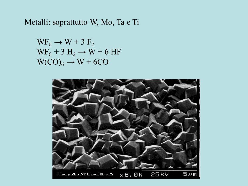 Principali processi e materiali prodotti con CVD Silicio policristallino SiH 4 Si + 2H 2 (600-650°C) Silice SiH 4 + O 2 SiO 2 + 2 H 2 (300 – 500°C) Si