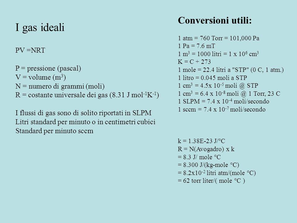 Per capire come funziona, come costruire un reattore e come cambiare parametri come pressione, temperatura ecc. è necessario sapere: - Il comportament