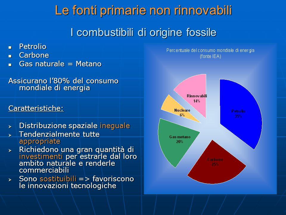 Le fonti primarie non rinnovabili I combustibili di origine fossile Petrolio Petrolio Carbone Carbone Gas naturale = Metano Gas naturale = Metano Assi