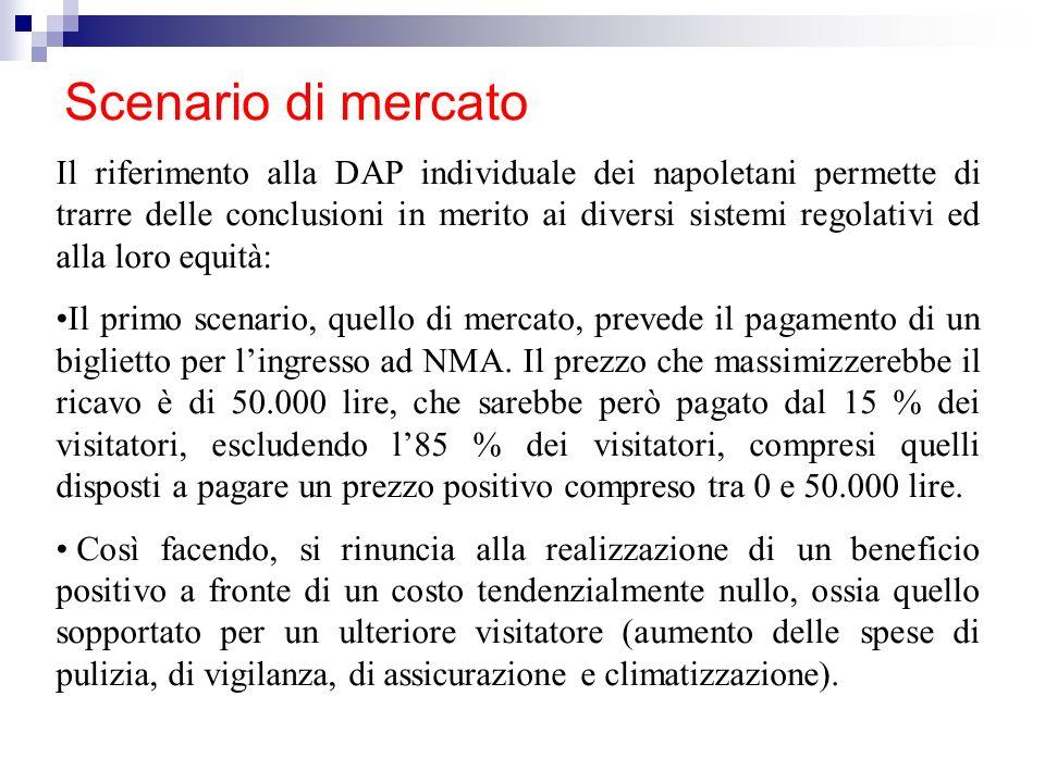 Scenario di mercato Il riferimento alla DAP individuale dei napoletani permette di trarre delle conclusioni in merito ai diversi sistemi regolativi ed