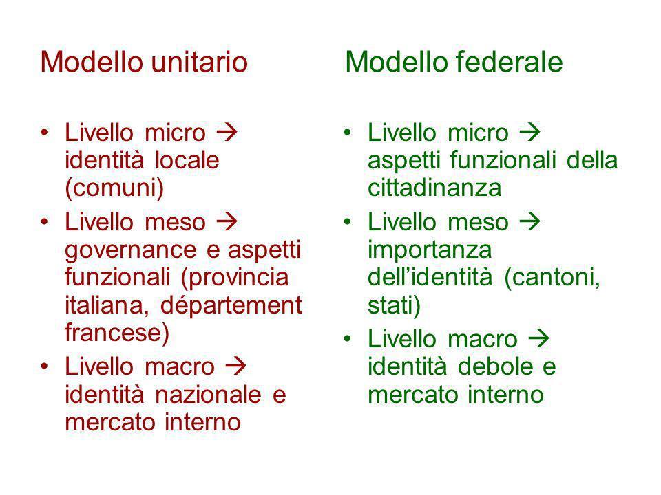 Modello unitario Modello federale Livello micro identità locale (comuni) Livello meso governance e aspetti funzionali (provincia italiana, département