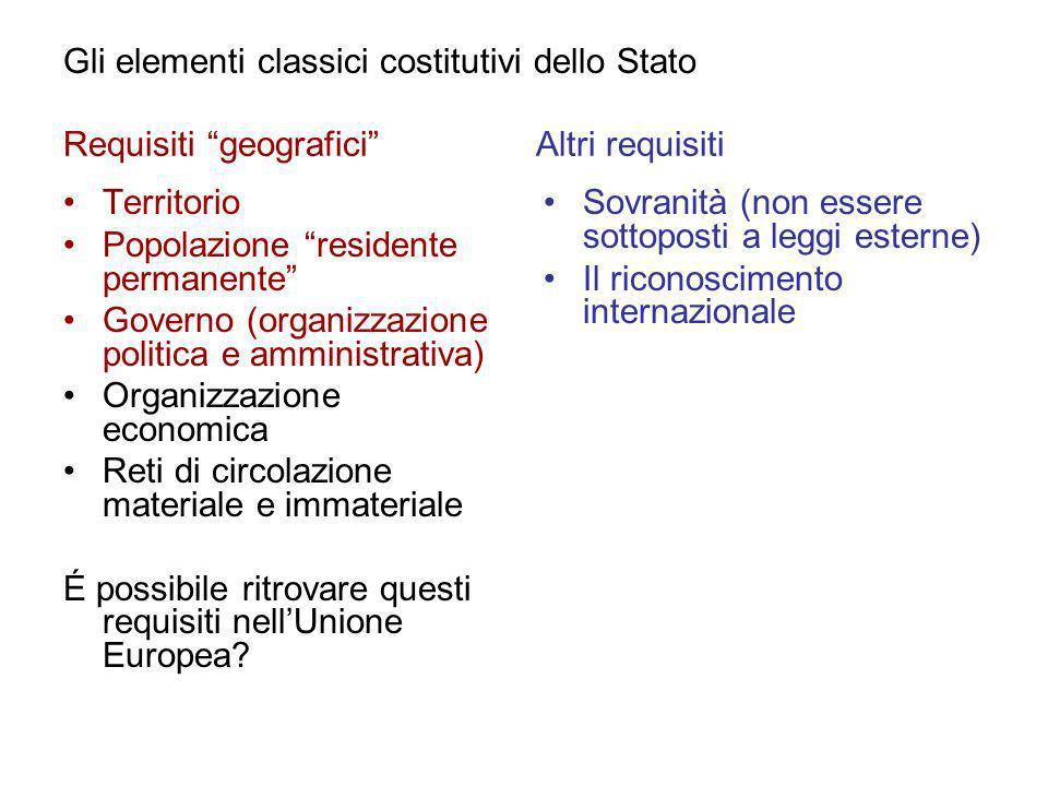Gli elementi classici costitutivi dello Stato Requisiti geografici Altri requisiti Territorio Popolazione residente permanente Governo (organizzazione