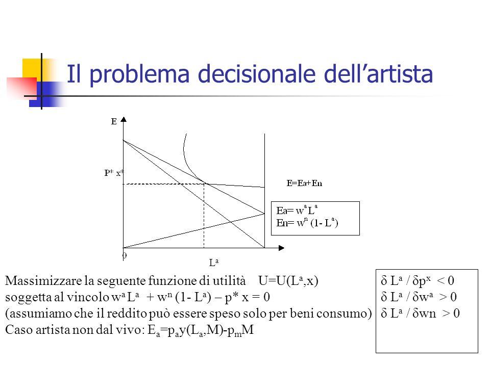 Il problema decisionale dellartista Massimizzare la seguente funzione di utilità U=U(L a,x) soggetta al vincolo w a L a + w n (1- L a ) – p* x = 0 (assumiamo che il reddito può essere speso solo per beni consumo) Caso artista non dal vivo: E a =p a y(L a,M)-p m M LaLa δ L a / δp x < 0 δ L a / δw a > 0 δ L a / δwn > 0