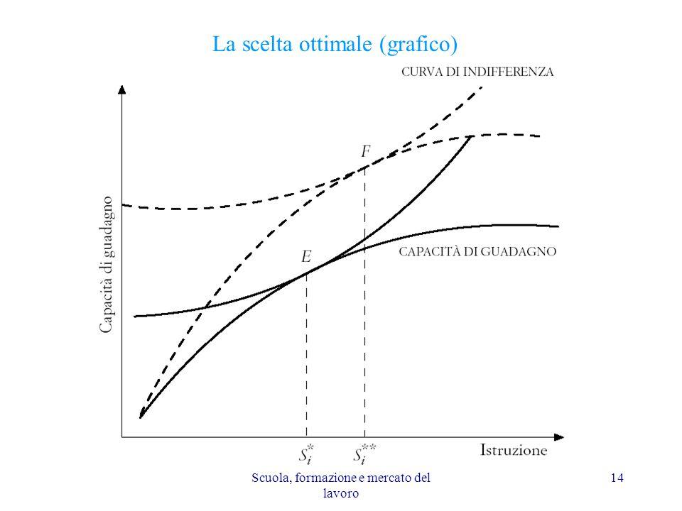 Scuola, formazione e mercato del lavoro 14 La scelta ottimale (grafico)