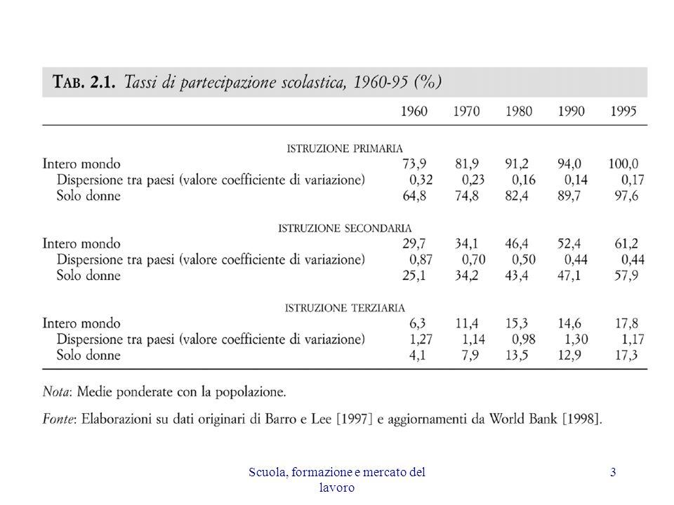 Scuola, formazione e mercato del lavoro 24 Profilo temporale di reddito