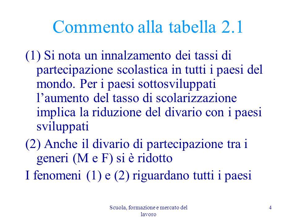 Scuola, formazione e mercato del lavoro 4 Commento alla tabella 2.1 (1) Si nota un innalzamento dei tassi di partecipazione scolastica in tutti i paes