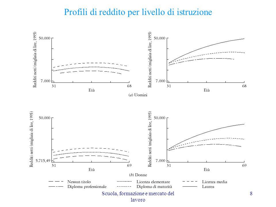 Scuola, formazione e mercato del lavoro 8 Profili di reddito per livello di istruzione