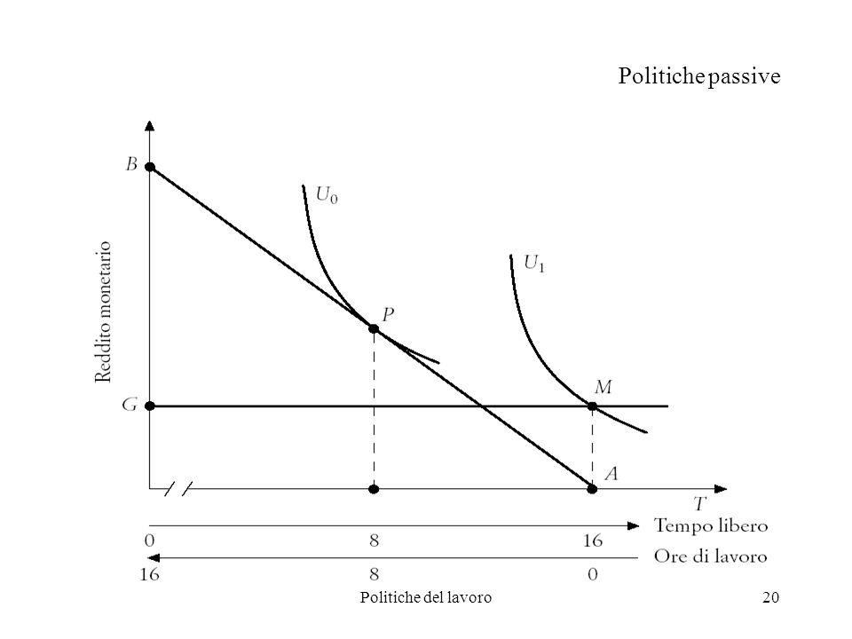 Politiche del lavoro20 Politiche passive