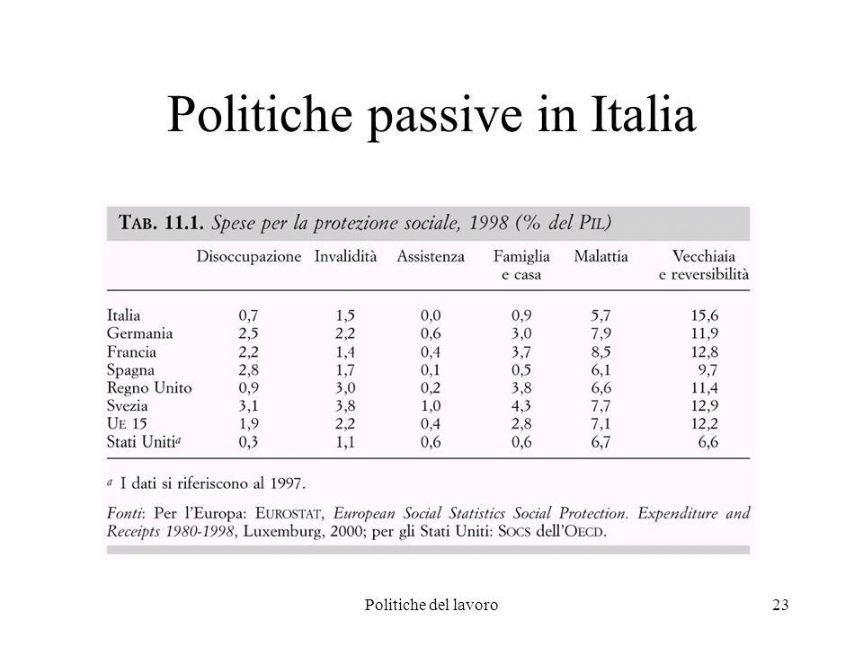 Politiche del lavoro23 Politiche passive in Italia