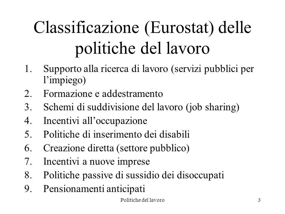 Politiche del lavoro3 Classificazione (Eurostat) delle politiche del lavoro 1.Supporto alla ricerca di lavoro (servizi pubblici per limpiego) 2.Formazione e addestramento 3.Schemi di suddivisione del lavoro (job sharing) 4.Incentivi alloccupazione 5.Politiche di inserimento dei disabili 6.Creazione diretta (settore pubblico) 7.Incentivi a nuove imprese 8.Politiche passive di sussidio dei disoccupati 9.Pensionamenti anticipati