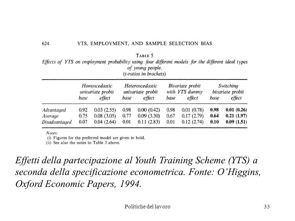 Politiche del lavoro33 Effetti della partecipazione al Youth Training Scheme (YTS) a seconda della specificazione econometrica.