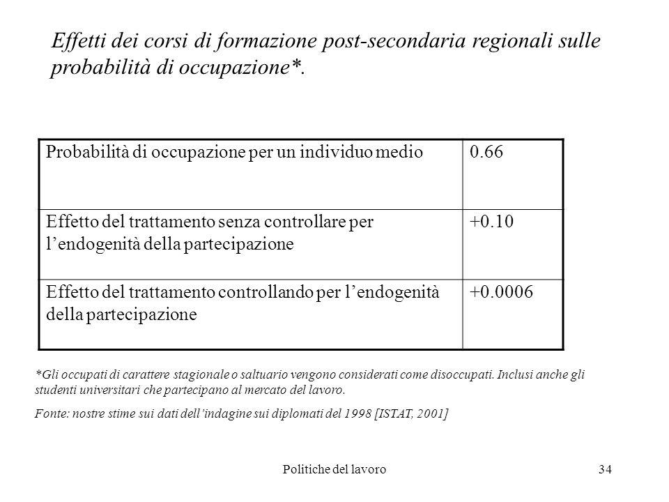 Politiche del lavoro34 Probabilità di occupazione per un individuo medio0.66 Effetto del trattamento senza controllare per lendogenità della partecipa