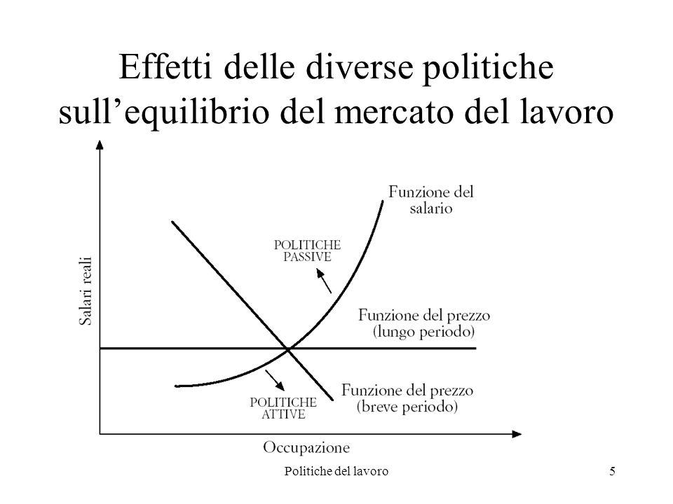 Politiche del lavoro36 Le politiche attive in Italia