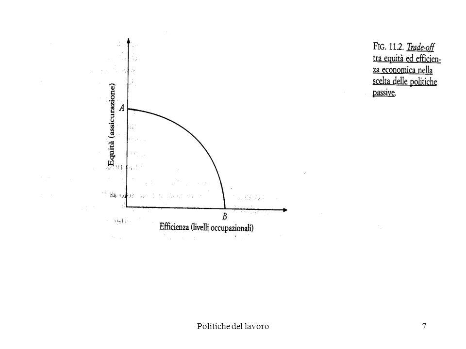 8 Politiche passive La curva AB descrive il trade-off tra efficienza ed equità che fronteggia il policy maker NB, è plausibile che la relazione sia concava (verso lorigine): per elevati livelli occupazionali, ulteriori guadagni di efficienza richiedono sacrifici (in termini di equità) via via crescenti Il problema del policy maker è quindi: 1.Garantire il raggiungimento della frontiera.