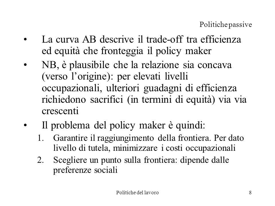 8 Politiche passive La curva AB descrive il trade-off tra efficienza ed equità che fronteggia il policy maker NB, è plausibile che la relazione sia co