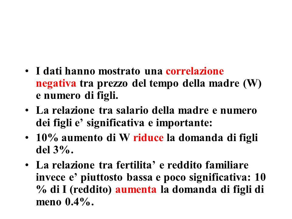 I dati hanno mostrato una correlazione negativa tra prezzo del tempo della madre (W) e numero di figli.