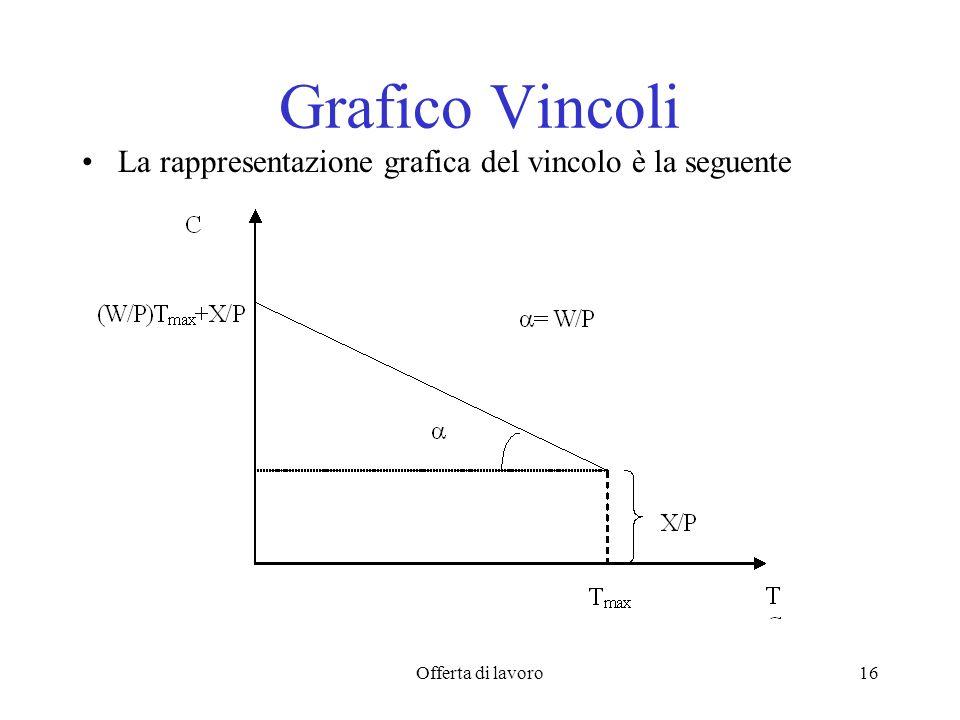 Offerta di lavoro16 Grafico Vincoli La rappresentazione grafica del vincolo è la seguente