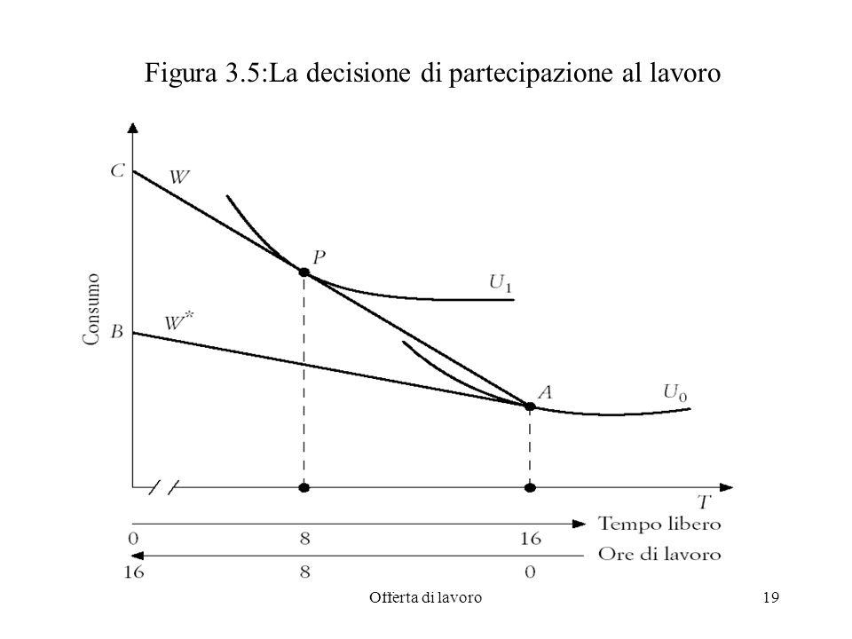 Offerta di lavoro19 Figura 3.5:La decisione di partecipazione al lavoro