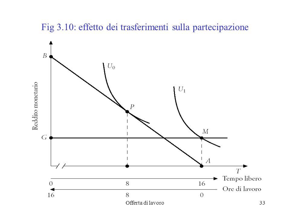 Offerta di lavoro33 Fig 3.10: effetto dei trasferimenti sulla partecipazione