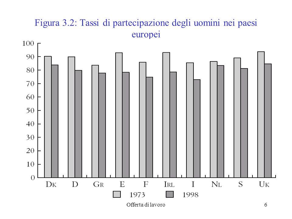 Offerta di lavoro6 Figura 3.2: Tassi di partecipazione degli uomini nei paesi europei