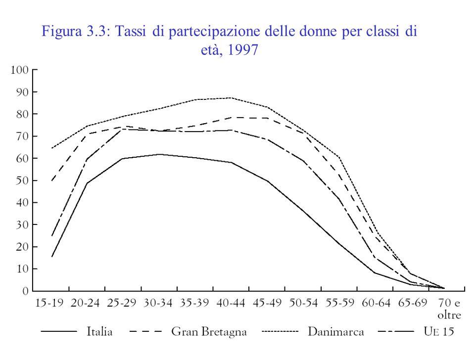 Offerta di lavoro7 Figura 3.3: Tassi di partecipazione delle donne per classi di età, 1997