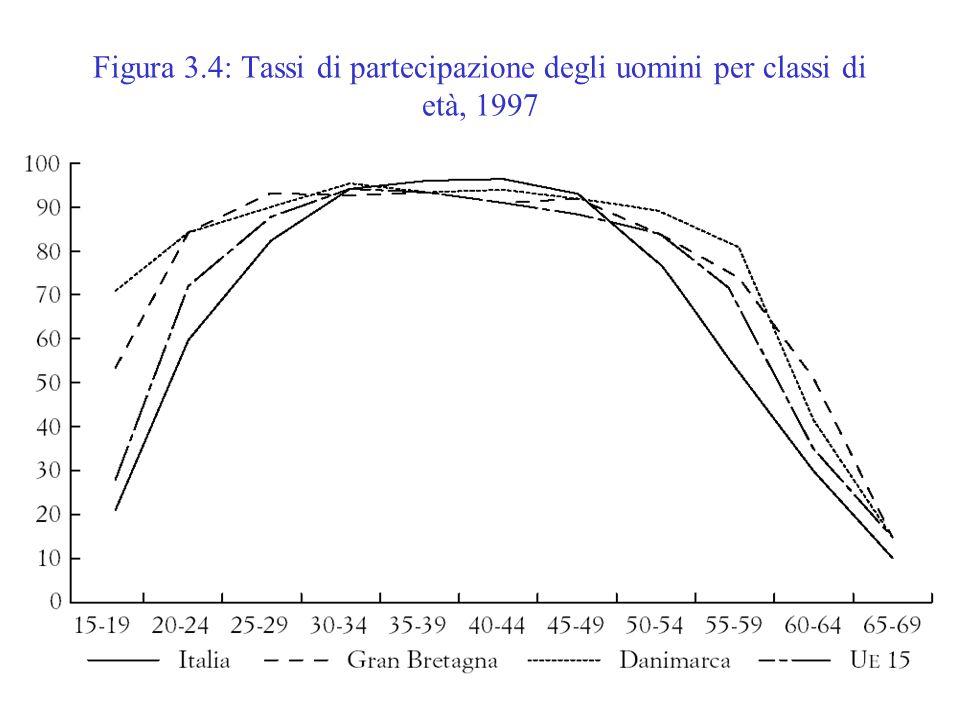 Offerta di lavoro8 Figura 3.4: Tassi di partecipazione degli uomini per classi di età, 1997