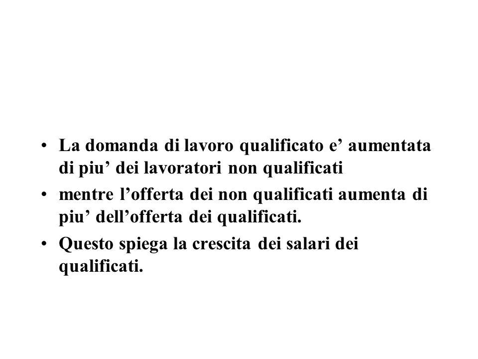 La domanda di lavoro qualificato e aumentata di piu dei lavoratori non qualificati mentre lofferta dei non qualificati aumenta di piu dellofferta dei qualificati.