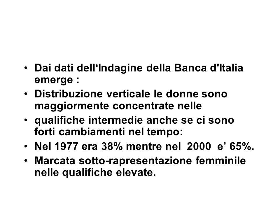 Dai dati dellIndagine della Banca d Italia emerge : Distribuzione verticale le donne sono maggiormente concentrate nelle qualifiche intermedie anche se ci sono forti cambiamenti nel tempo: Nel 1977 era 38% mentre nel 2000 e 65%.