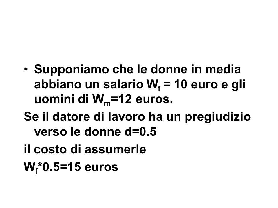 Supponiamo che le donne in media abbiano un salario W f = 10 euro e gli uomini di W m =12 euros.