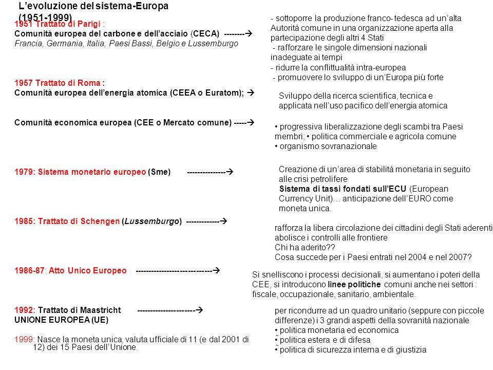 Levoluzione del sistema-Europa (1951-1999) 1951 Trattato di Parigi : Comunità europea del carbone e dellacciaio (CECA) -------- Francia, Germania, Italia, Paesi Bassi, Belgio e Lussemburgo 1957 Trattato di Roma : Comunità europea dellenergia atomica (CEEA o Euratom); Comunità economica europea (CEE o Mercato comune) ----- 1979: Sistema monetario europeo (Sme) --------------- 1985: Trattato di Schengen (Lussemburgo) ------------- 1986-87: Atto Unico Europeo ----------------------------- 1992: Trattato di Maastricht ---------------------- UNIONE EUROPEA (UE) 1999: Nasce la moneta unica, valuta ufficiale di 11 (e dal 2001 di 12) dei 15 Paesi dellUnione.