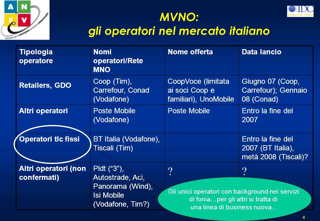 MVNO: gli operatori nel mercato italiano 4 Tipologia operatore Nomi operatori/Rete MNO Nome offertaData lancio Retailers, GDO Coop (Tim), Carrefour, Conad (Vodafone) CoopVoce (limitata ai soci Coop e familiari), UnoMobile Giugno 07 (Coop, Carrefour); Gennaio 08 (Conad) Altri operatoriPoste Mobile (Vodafone) Poste MobileEntro la fine del 2007 Operatori tlc fissiBT Italia (Vodafone), Tiscali (Tim) Entro la fine del 2007 (BT Italia), metà 2008 (Tiscali).